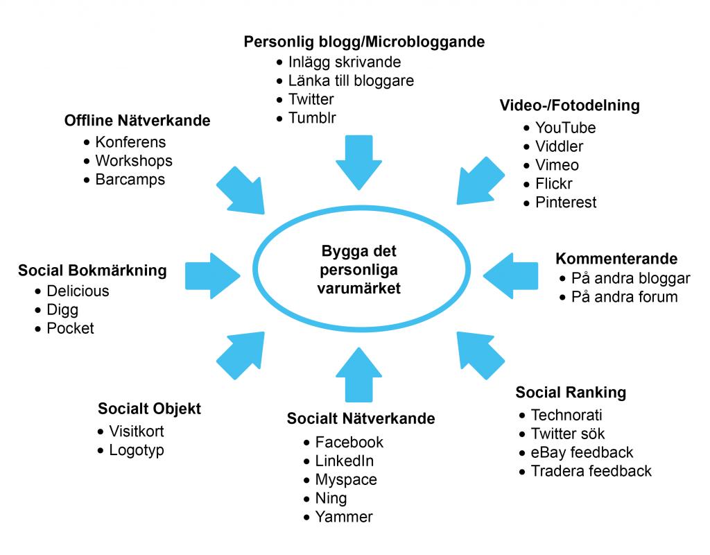 Figur 1. De viktigaste verktyg som finns idag för att förbättra ett personligt varumärke