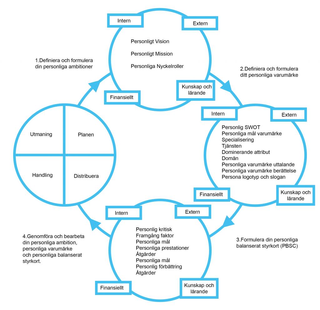 Figur 2. Autentisk personligt varumärke modell